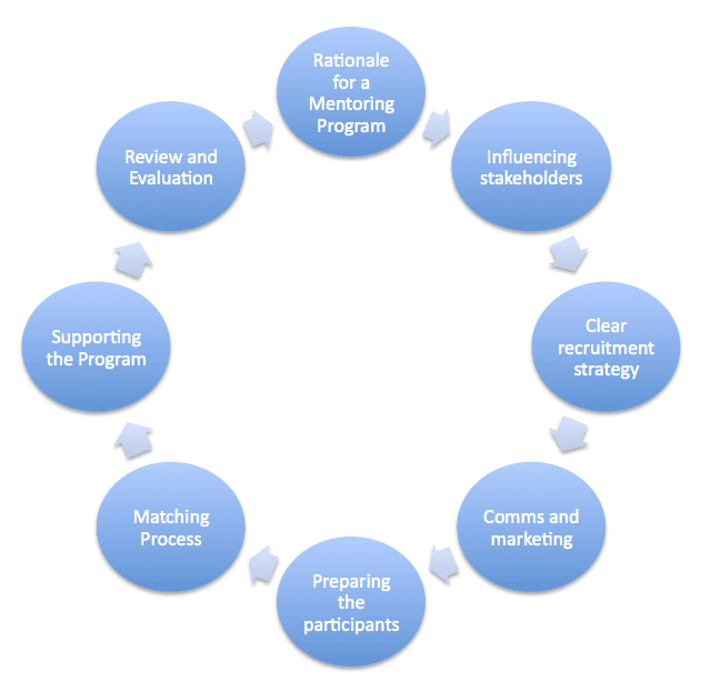 Key elements of good mentoring program design