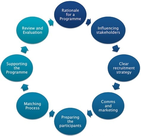 Mentoring Programme Design