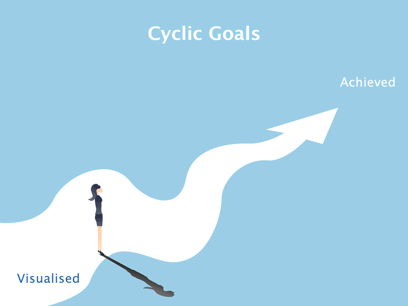 Cyclic Goals
