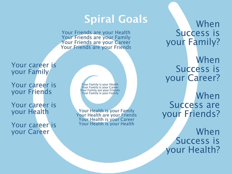 Spiral Goals