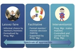 Matching mentors and mentees, Spectrum of approaches