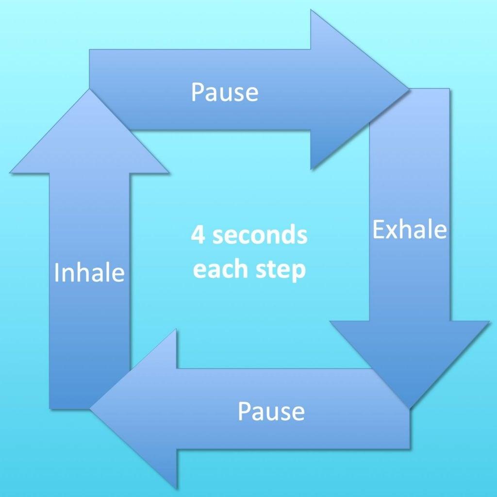 Yoga breathing box