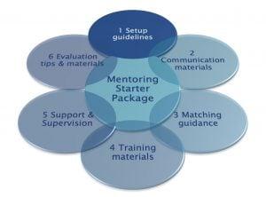Mentoring Starter Package - 1. Set-up Guidelines
