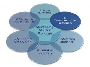 Mentoring Starter Package - 2. Communication materials