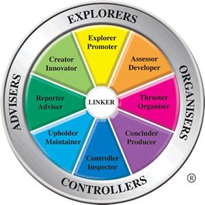 Team Management Profile