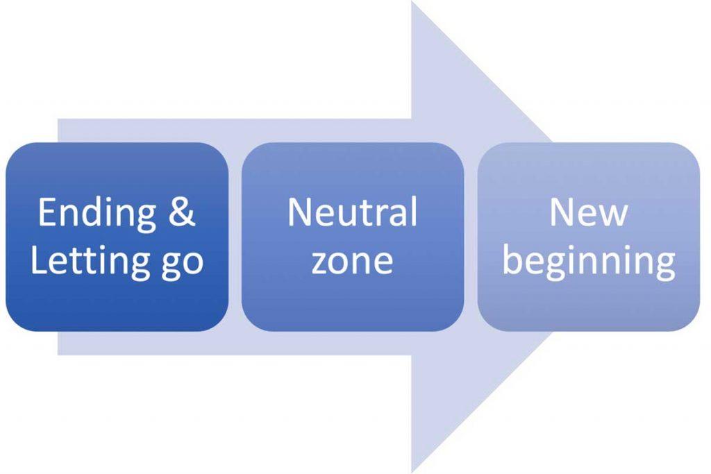 William Bridges' Model of Managing Transitions