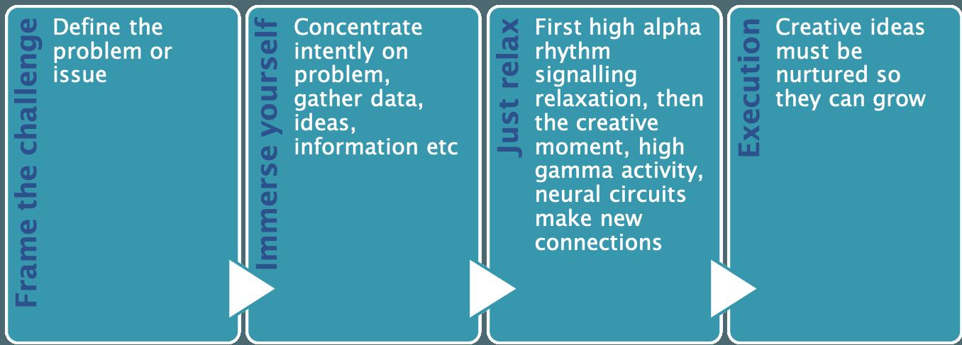 Creative Insight