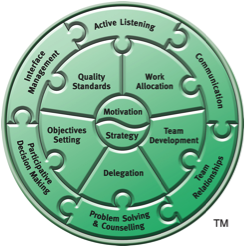 Linking Skills Profile